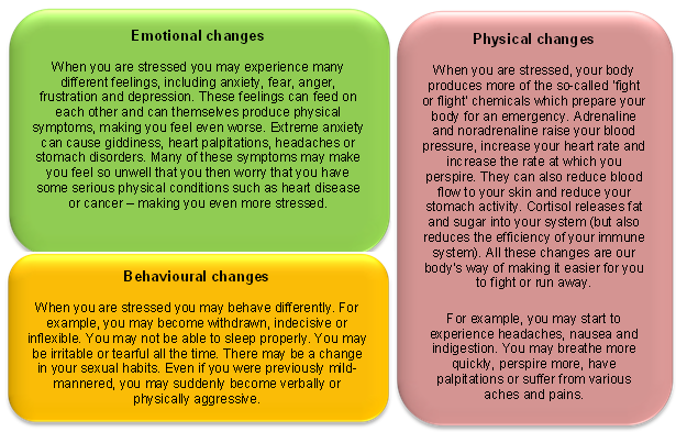 stress changes