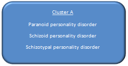 cluster a